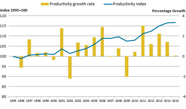 Productivity increased every year since 2009 whilst growth in 2015 was less than in 2014.