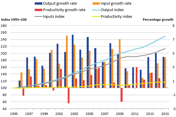Output has grown in every year, inputs in every year except 2011, and productivity in most years.