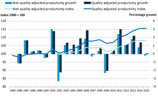 Quality-adjusted productivity has grown faster than non-quality adjusted productivity, which in 2015 fell for the first time since 2009.
