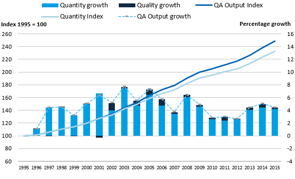 Quantity output has grown in all years and the quality adjustment has grown in all years, except 2001.