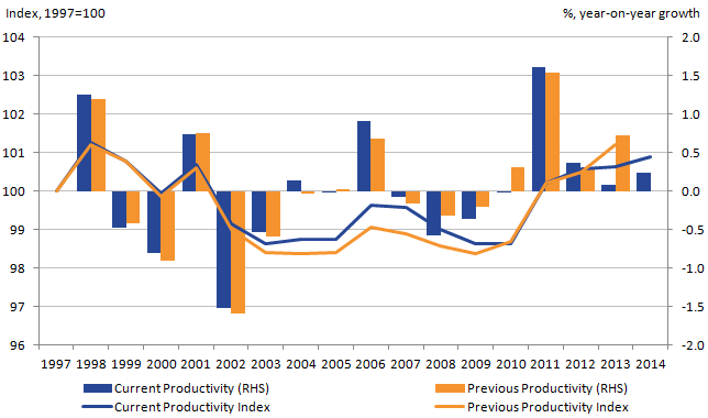 Revisions to previous estimates mean total public service productivity in 2013 was lower than initially estimated.