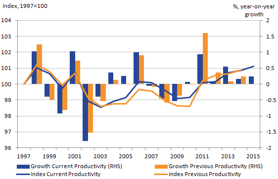 These revisions suggest that total public service productivity was unchanged in 2014, growing by 0.2%.