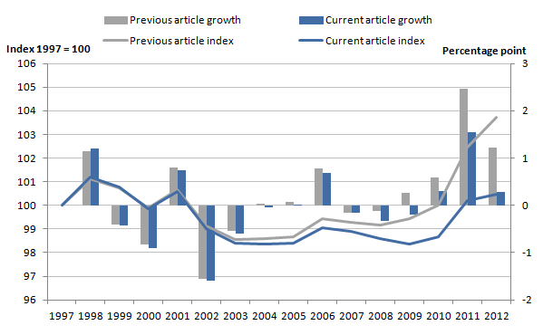 Figure 11: Revisions to growth rates and indices of total public service productivity from previously published estimates, 1997 to 2012