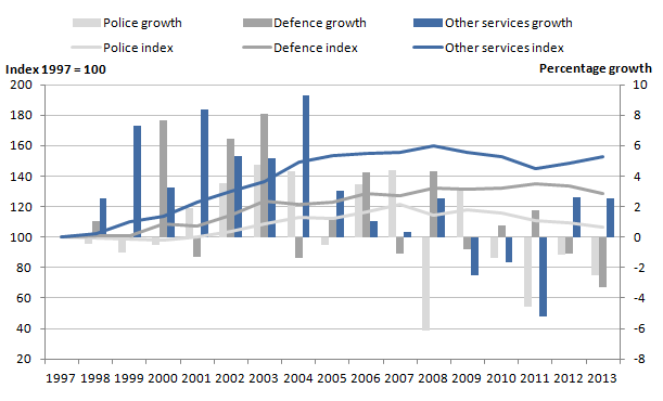 Figure 8: Indirectly measured public service area inputs indices and growth rates, 1997 to 2013