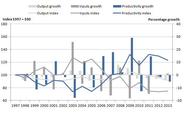 Figure 7: Public service social security administration quantity output, inputs and productivity indices and growth rates, 1997 to 2013