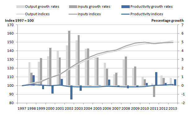 Figure 1: Total public service output, inputs and productivity indices and growth rates, 1997 to 2013