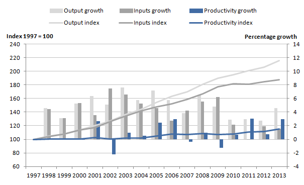 Figure 2: Public service healthcare quality adjusted output, inputs and productivity indices and growth rates, 1997 to 2013