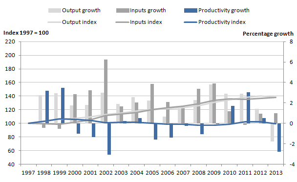 Figure 3: Public service education quality adjusted output, inputs and productivity indices and growth rates, 1997 to 2013