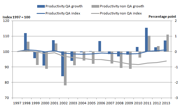 Figure 10: Productivity growth rates and indices for quality and non-quality adjusted total public services, 1997 to 2013