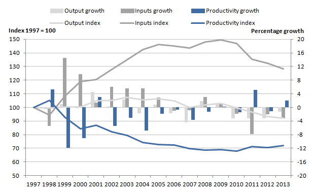 Figure 5: Public service public order and safety quantity output, inputs and productivity indices and growth rates, 1997 to 2013