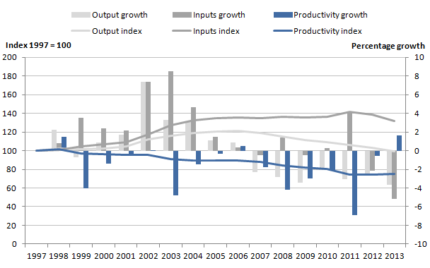 Figure 4: Public service adult social care quantity output, inputs and productivity indices and growth rates, 1997 to 2013