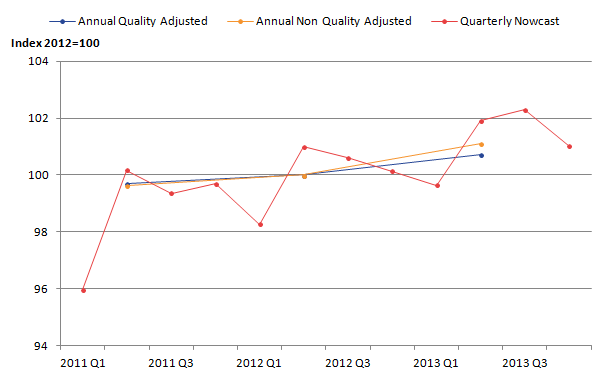 Quarterly now-cast productivity fluctuates around the annual data following the same trend.