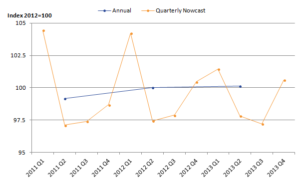 Quarterly now-cast inputs are more volatile than other components.