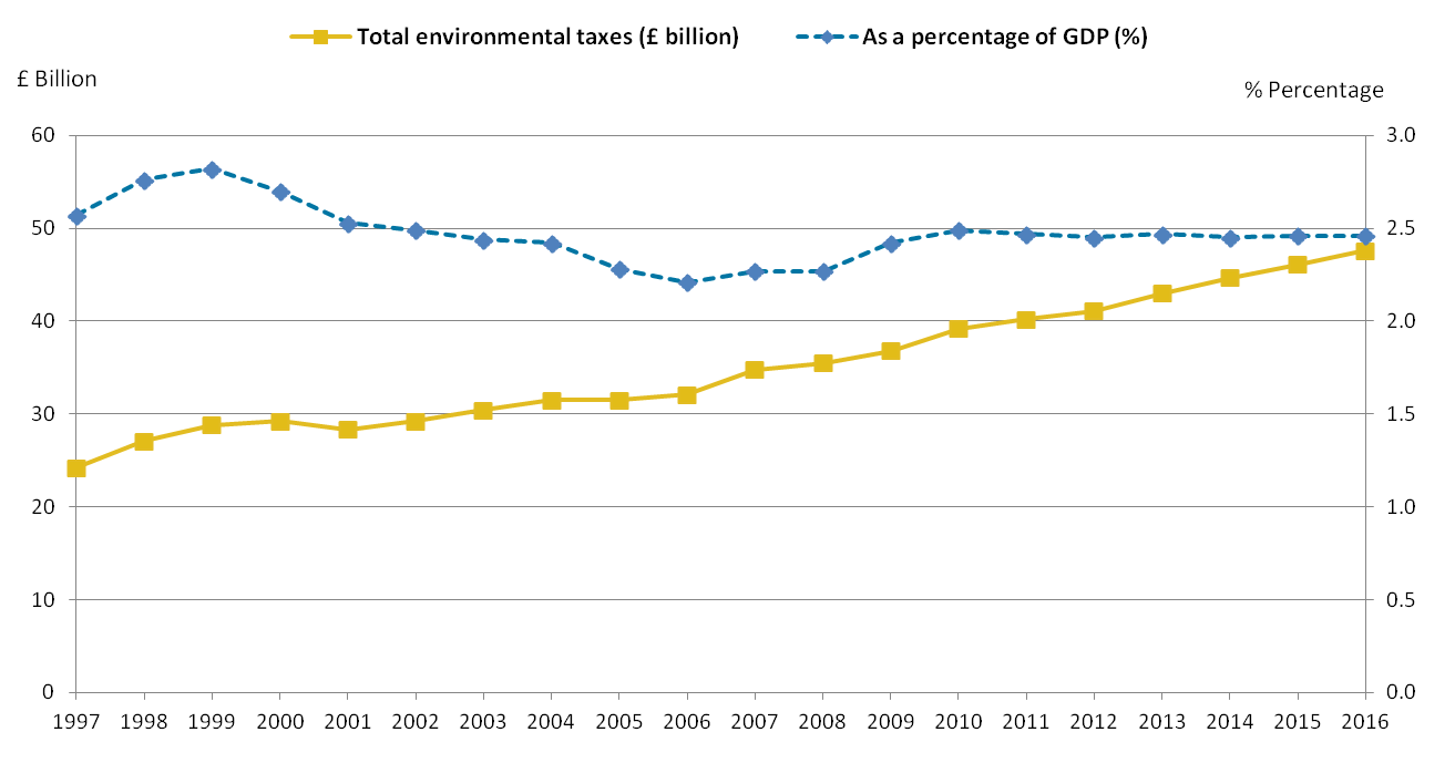 Revenue from environmental taxes has increased but has been steady as a proportion of GDP.