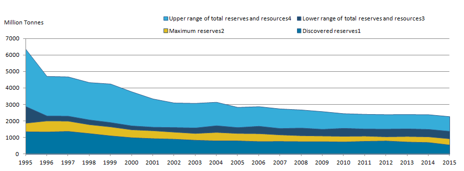 Estimates of discovered and undiscovered oil reserves have decreased by over half since 1995.