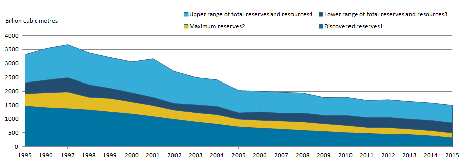 Estimates of discovered and undiscovered gas reserves has fallen steadily since 1995.