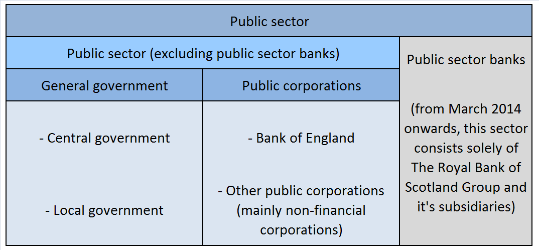 Figure B1 shows how the 5 UK sub sectors of government sum together to construct the total public sector