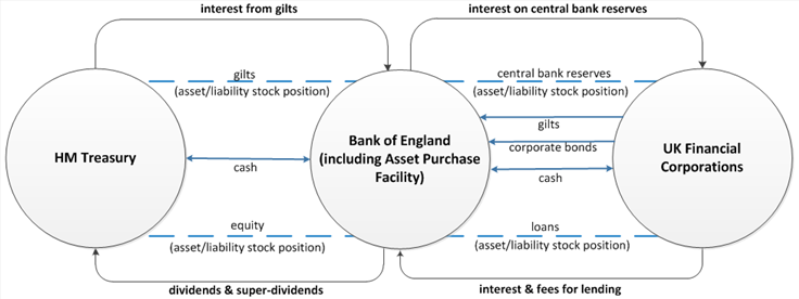 Transactions and stock cross-holdings between HM Treasury, Bank of England and the UK financial sector