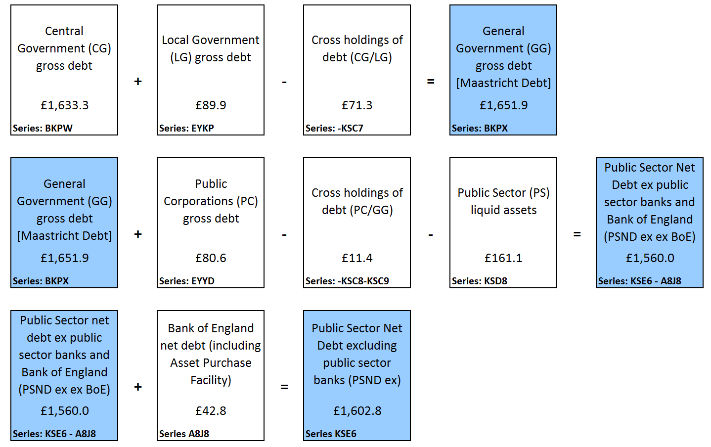 Presents components of public sector net debt excluding public sector banks and Bank of England at the end of March 2016