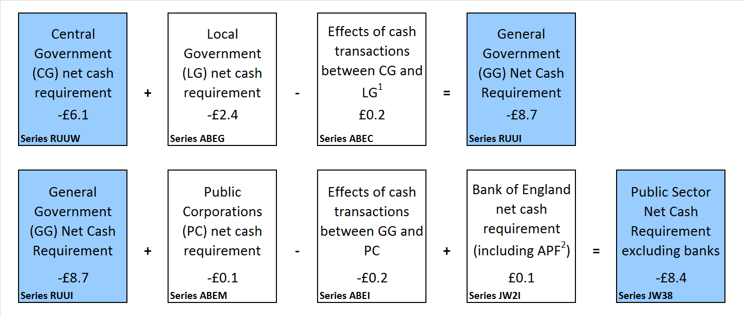 Presents a sectoral breakdown of public sector net cash requirement for the financial year ending March 2018.