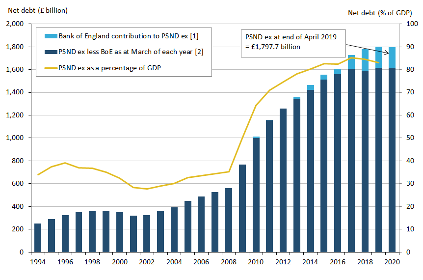 Public sector net debt excluding public sector banks at the end of April 2019 stood at £1.8 trillion (or £1,797.7 billion).
