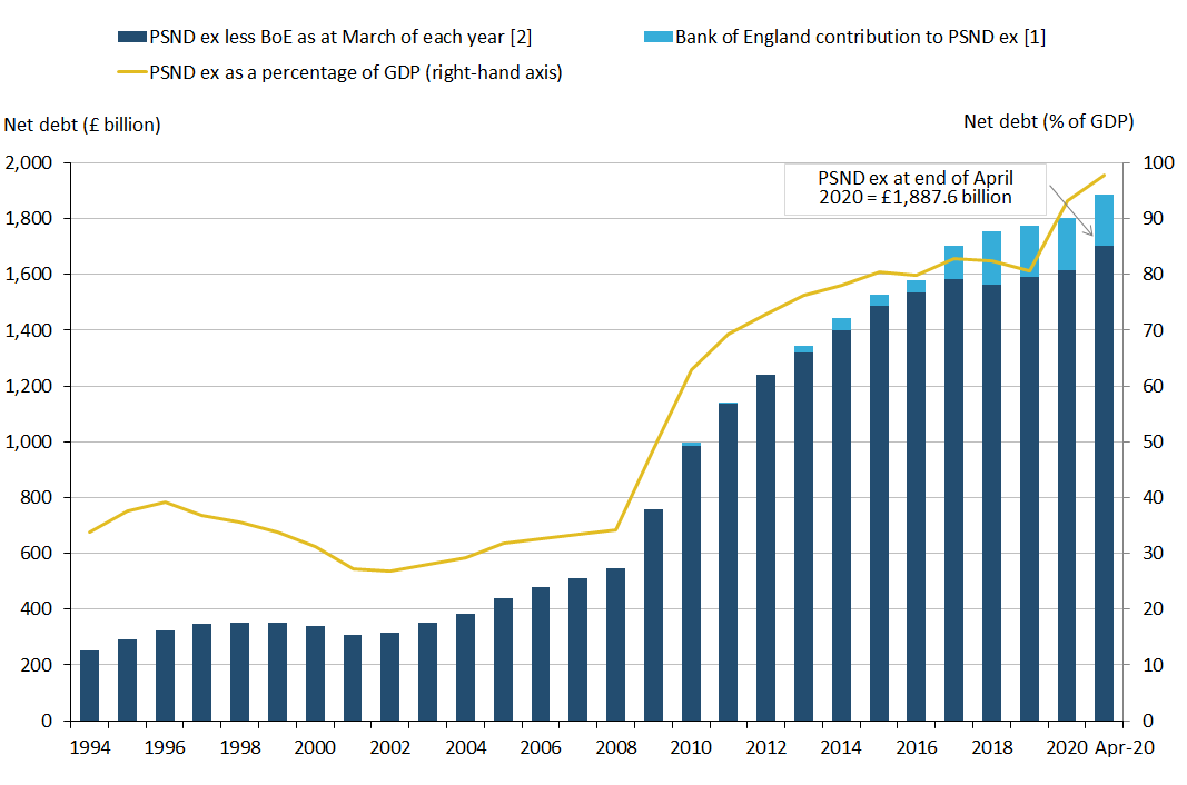 Public sector net debt excluding public sector banks at the end of April 2020 stood at approximately £1.9 trillion (or £1,887.6 billion).