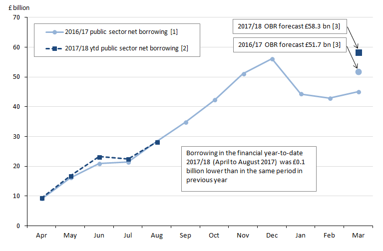 Public sector net borrowing for the financial year ending 2017 is £45.6 billion, £6.1 billion below OBR forecast of £51.7 billion