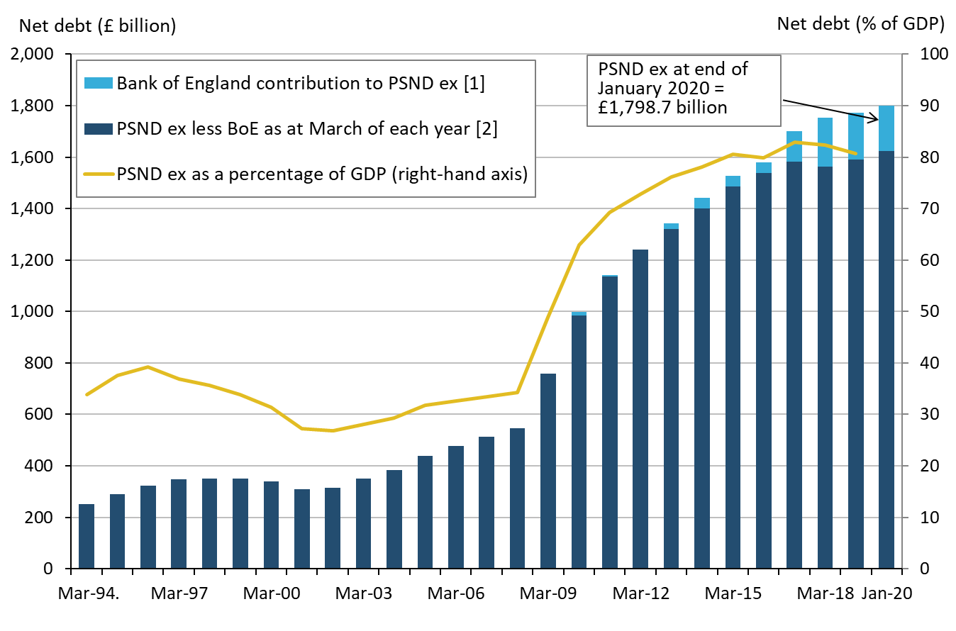 Public sector net debt excluding public sector banks at the end of January 2020 stood at approximately £1.8 trillion (or £1,798.7 billion).