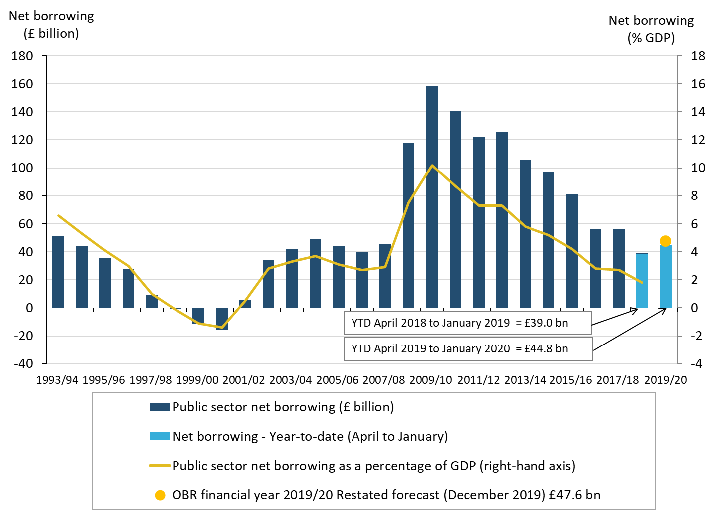 In the financial year ending March 2020, the Office for Budget Responsibility forecast borrowing to be £47.6 billion, OBR restated forecast December 2019.