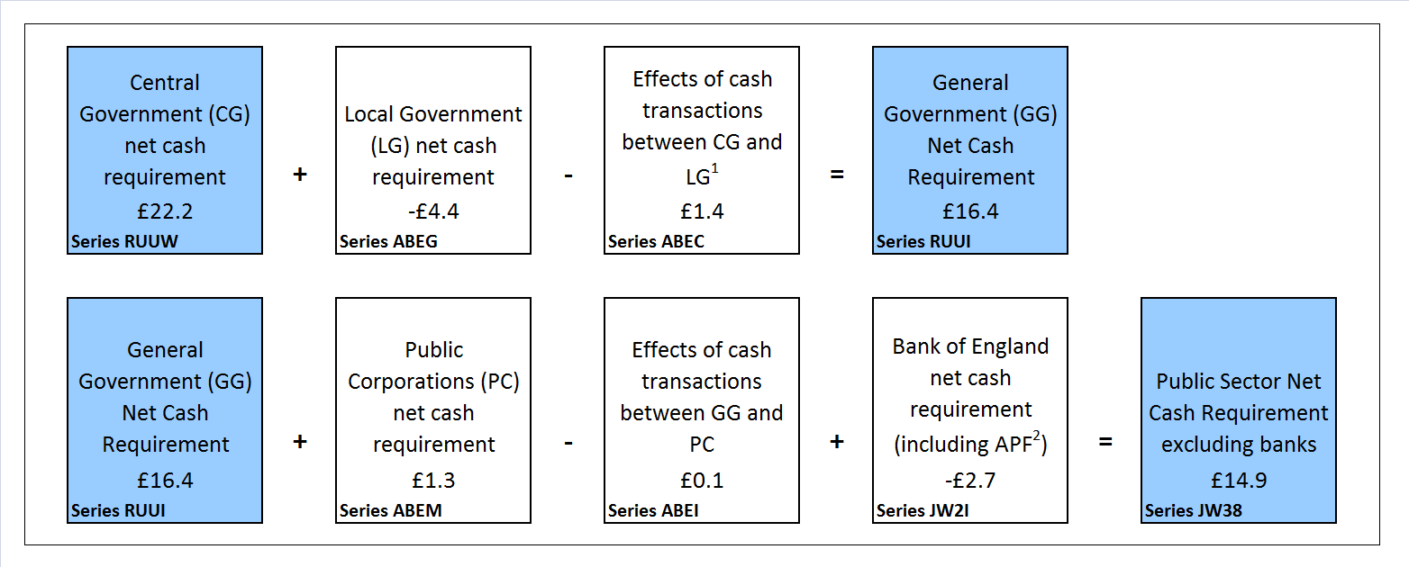 Public sector net cash requirement by sub-sector, financial year to date (April 2016 to July 2016)