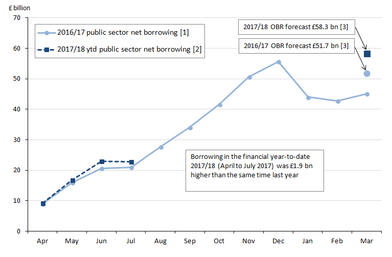 Public sector net borrowing for the financial year ending 2017 is £45.1 billion, £6.6 billion below OBR forecast of £51.7 billion