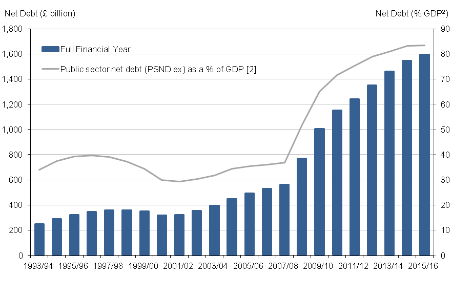 Since the financial year ending 2002 public sector net debt has been rising. In the financial year ending 2016 the figure measured 83.5% of GDP.