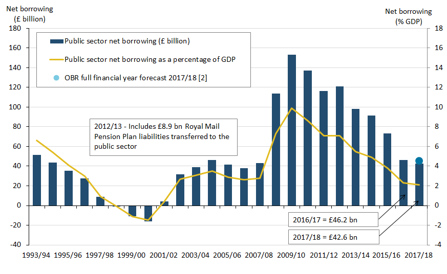 Public sector net borrowing in the financial year ending March 2018 was £42.6 billion, that is, £2.6 billion lower than the OBR forecast of £45.2 billion.