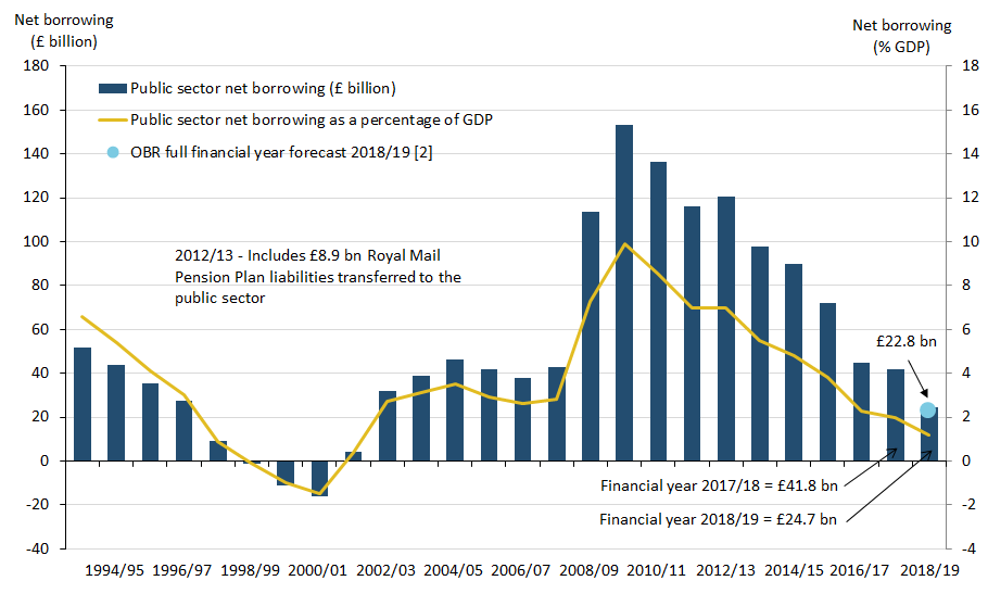 Since the peak of the financial crisis, borrowing has been falling. In the financial year ending March 2019 the Office for Budget Responsibility forecast borrowing to be £22.8 billion.
