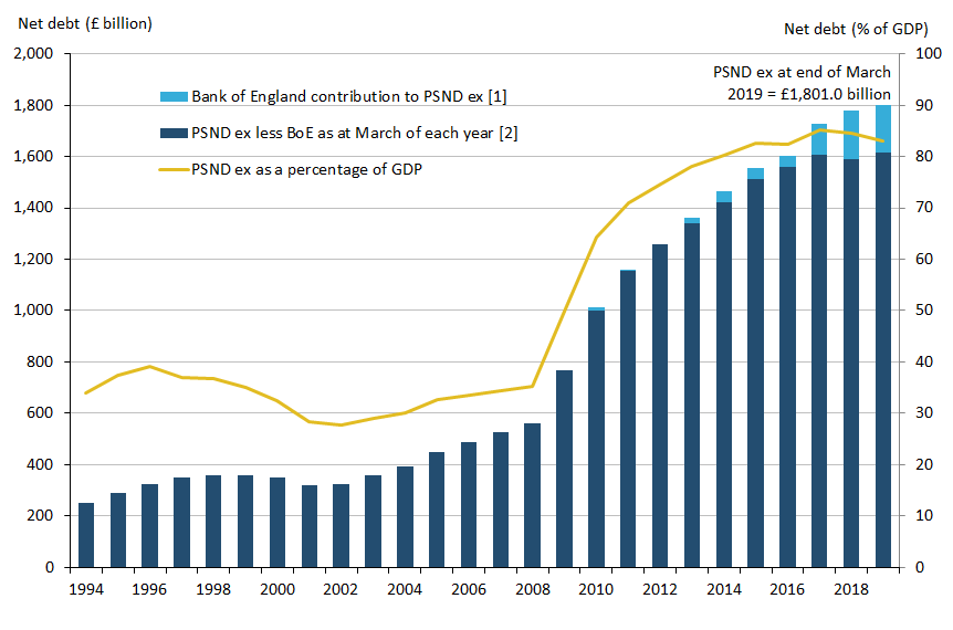Public sector net debt excluding public sector banks at the end of March 2019 stood at £1.8 trillion (or £1,801 billion).