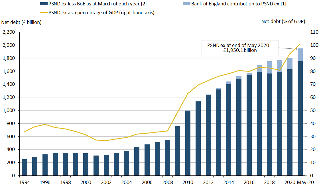 Public sector net debt excluding public sector banks at the end of May 2020 stood at just under £2.0 trillion (or £1,950.1 billion).