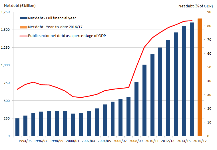 Since the financial year ending 2002 public sector net debt has been rising. In the financial year ending 2016 the figure measured 83.8% of GDP.