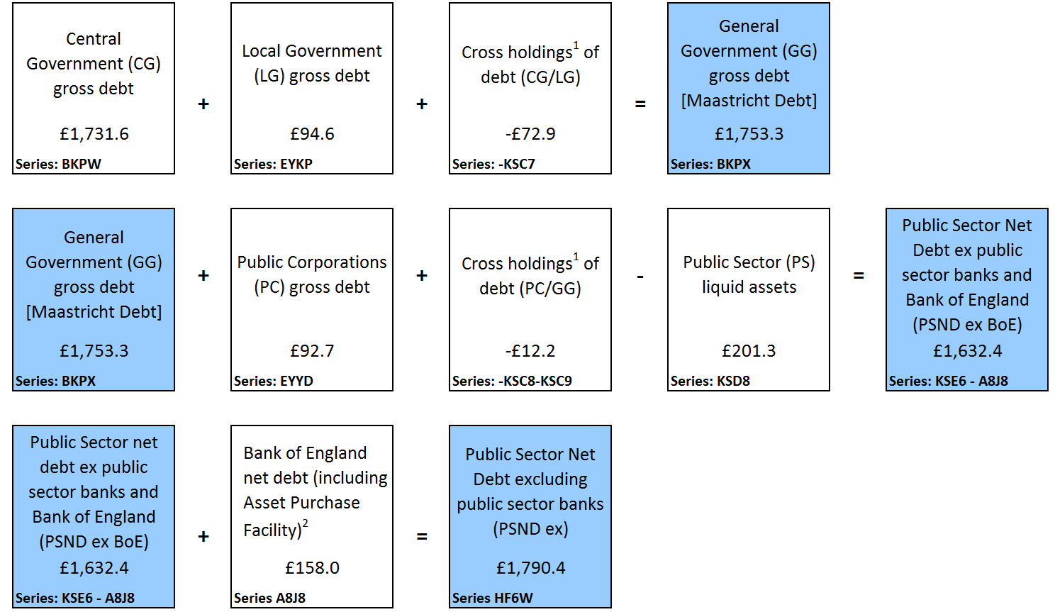 Presents public sector debt excluding public sector banks at the end of October 2017 by sub-sector