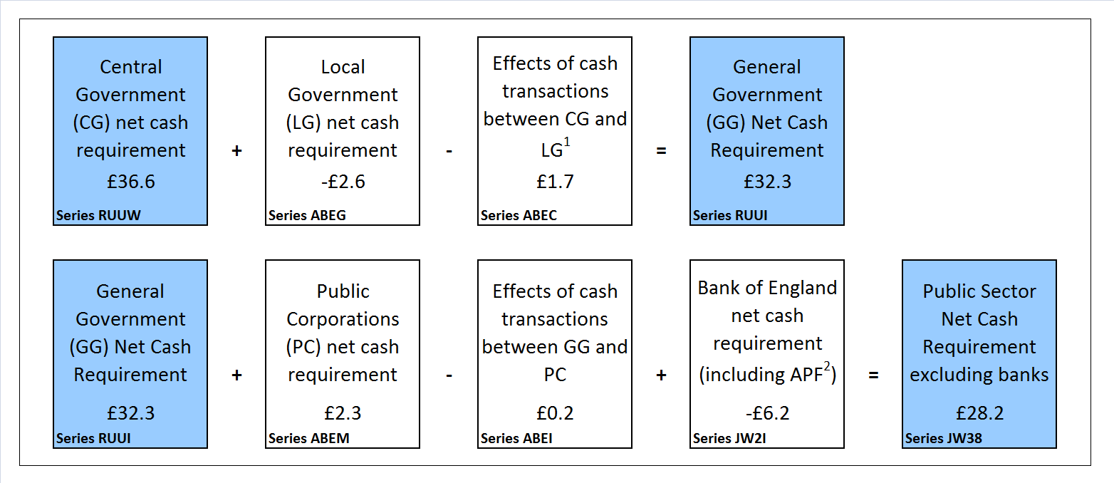 Public sector net cash requirement by sub-sector, financial year to date (April 2016 to September 2016)