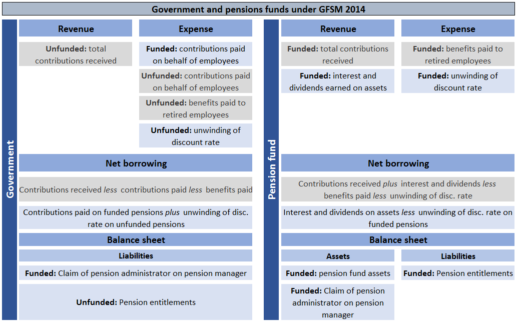 Government Finance Statistics Manual 2014 includes the liabilities of unfunded pension schemes on the balance sheet and doesn't record contributions as revenue if they create a future liability.