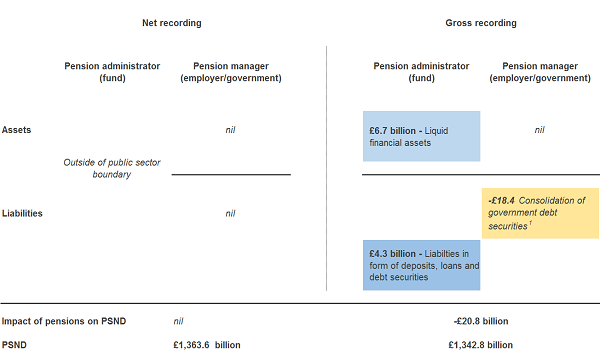 In 2013, debt is lower by £20.8 billion as a result of gilt consolidation and addition of liquid assets