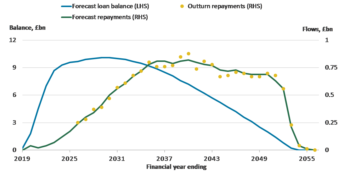 Outturn repayments differ idiosyncratically from forecast repayments but the loan balance is not revalued.