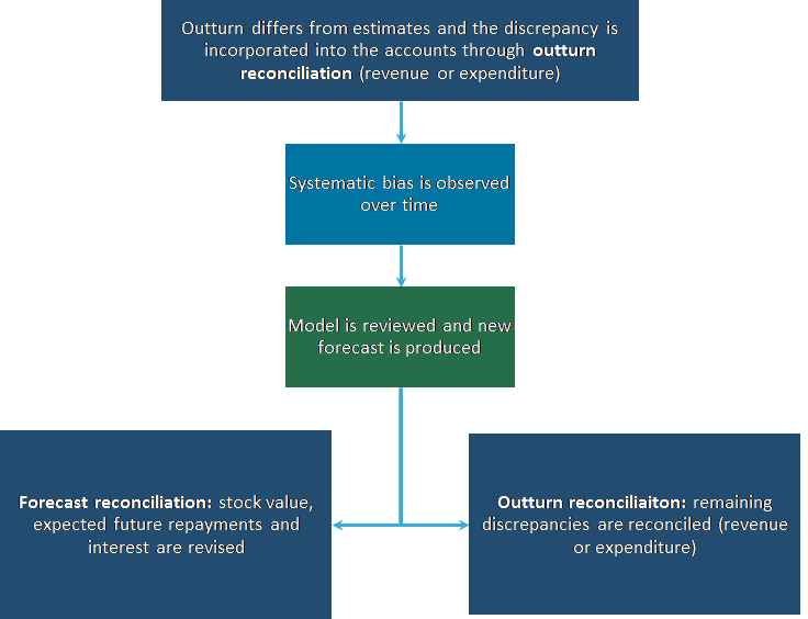 A combination of forecast reconciliation and outturn reconciliation is used when forecasts have been biased.