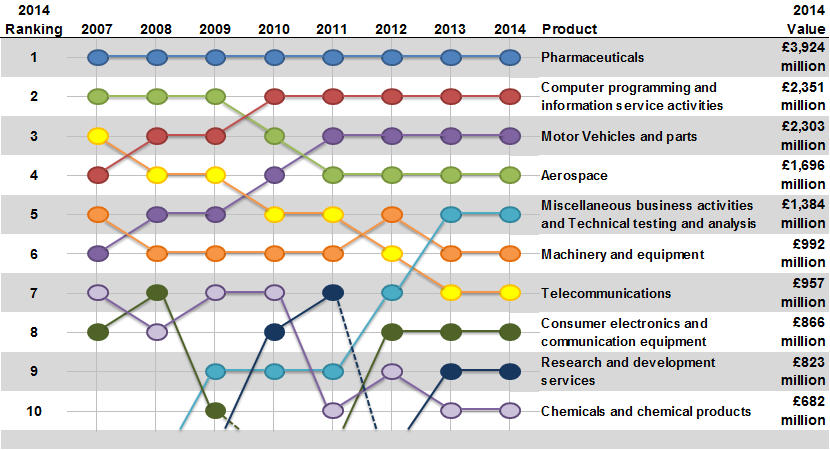 Figure 3: Expenditure by UK businesses on performing R and D in current prices, by largest product groups, 2007 to 2014