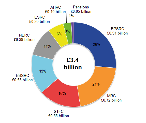Engineering and Physical Sciences (EPSRC) remained the council with the largest expenditure on SET.