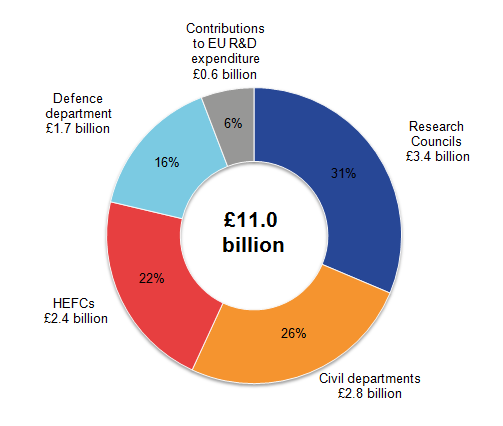 Research Councils' expenditure on SET in 2014 was £3.4 billion, 31% of total UK SET.
