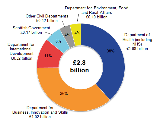 Department of Health (including NHS) remained the civil department with the largest expenditure on SET.