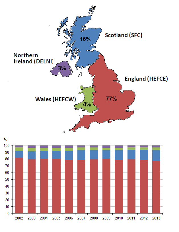 Figure 7: Higher Education Funding Councils' (HEFCs) expenditure on SET, 2002 to 2013