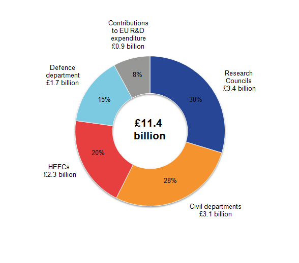 Research Councils' expenditure on science, engineering and technology (SET) in 2015 was £3.4 billion, 30% of total UK SET.