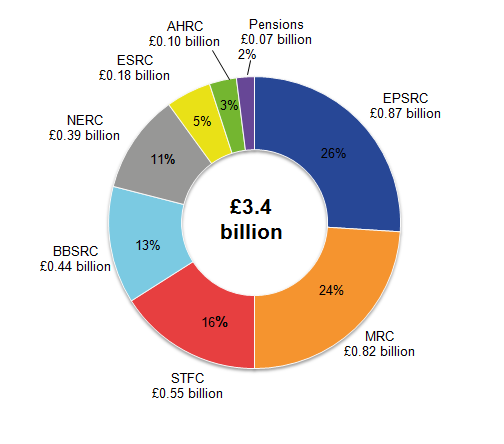 Engineering and Physical Sciences (EPSRC) remained the council with the largest expenditure on science, engineering and technology.